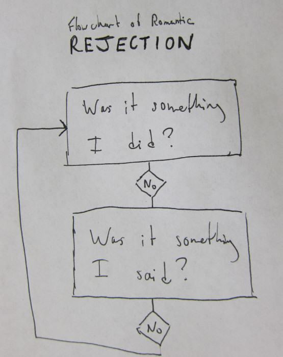 romantic-rejection-flowchart