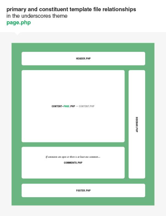 underscores-diagrams-1-page-php