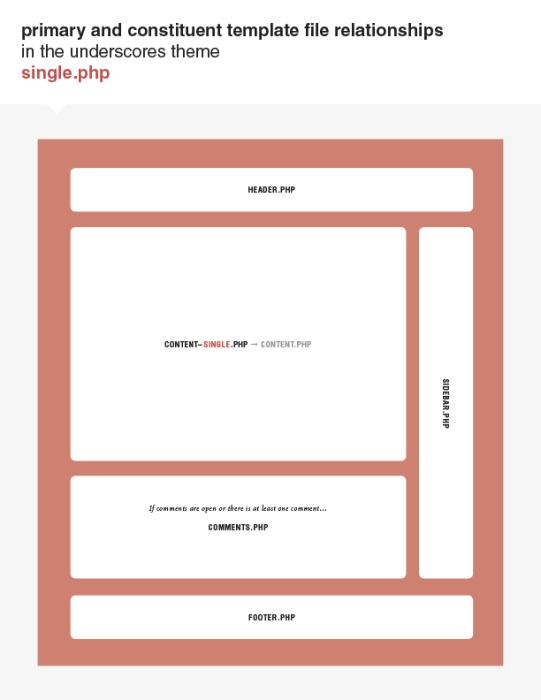 underscores-diagrams-2-single-php